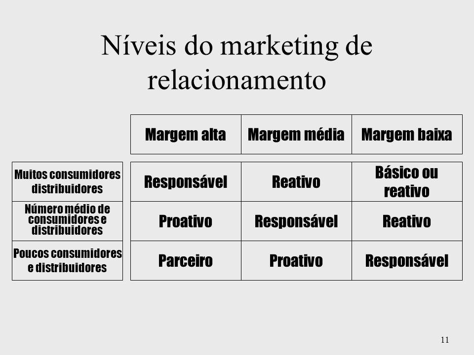 11 Níveis do marketing de relacionamento ReativoResponsável Número médio de consumidores e distribuidores Muitos consumidores distribuidores Básico ou
