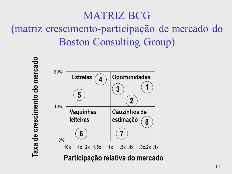 14 MATRIZ BCG (matriz crescimento-participação de mercado do Boston Consulting Group) EstrelasOportunidades Vaquinhas leiteiras Cãozinhos de estimação