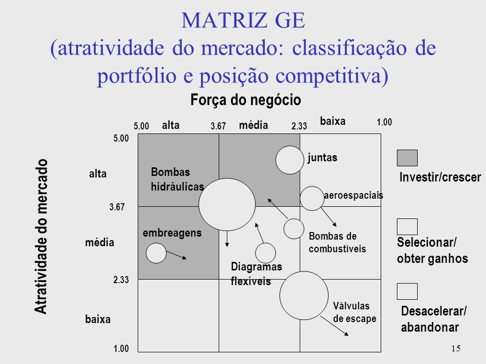 15 MATRIZ GE (atratividade do mercado: classificação de portfólio e posição competitiva) Força do negócio Atratividade do mercado baixa médiaalta médi