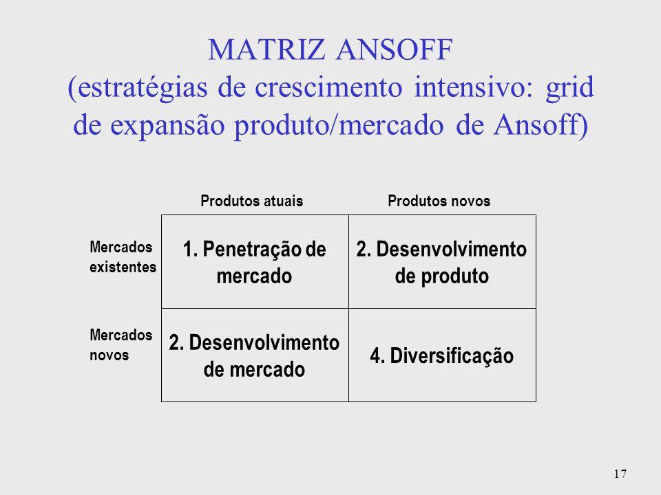 17 MATRIZ ANSOFF (estratégias de crescimento intensivo: grid de expansão produto/mercado de Ansoff) 1. Penetração de mercado 2. Desenvolvimento de pro