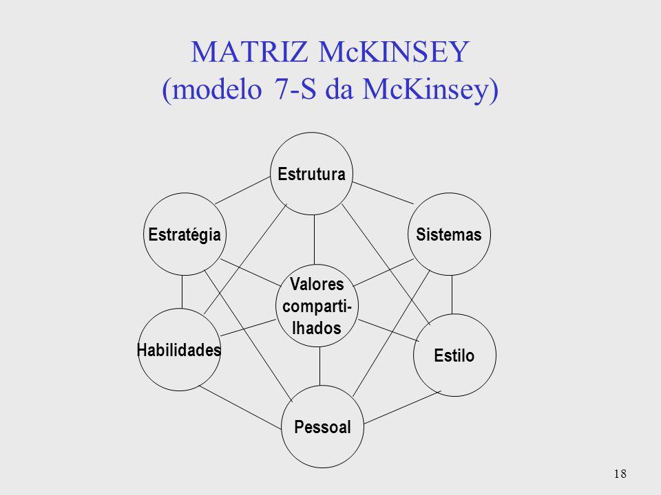 18 MATRIZ McKINSEY (modelo 7-S da McKinsey) Valores comparti- lhados Pessoal Habilidades Estilo Estrutura SistemasEstratégia