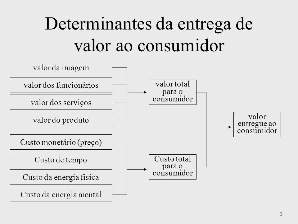 2 Determinantes da entrega de valor ao consumidor valor dos funcionários valor da imagem valor dos serviços valor do produto Custo monetário (preço) C