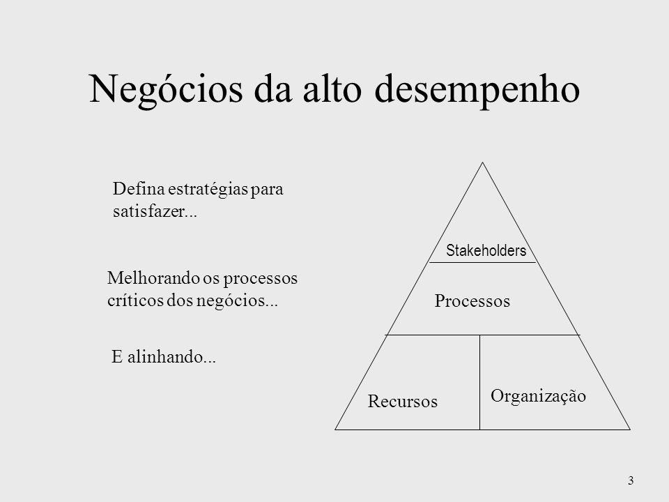 3 Negócios da alto desempenho Stakeholders Processos Recursos Organização Defina estratégias para satisfazer... Melhorando os processos críticos dos n