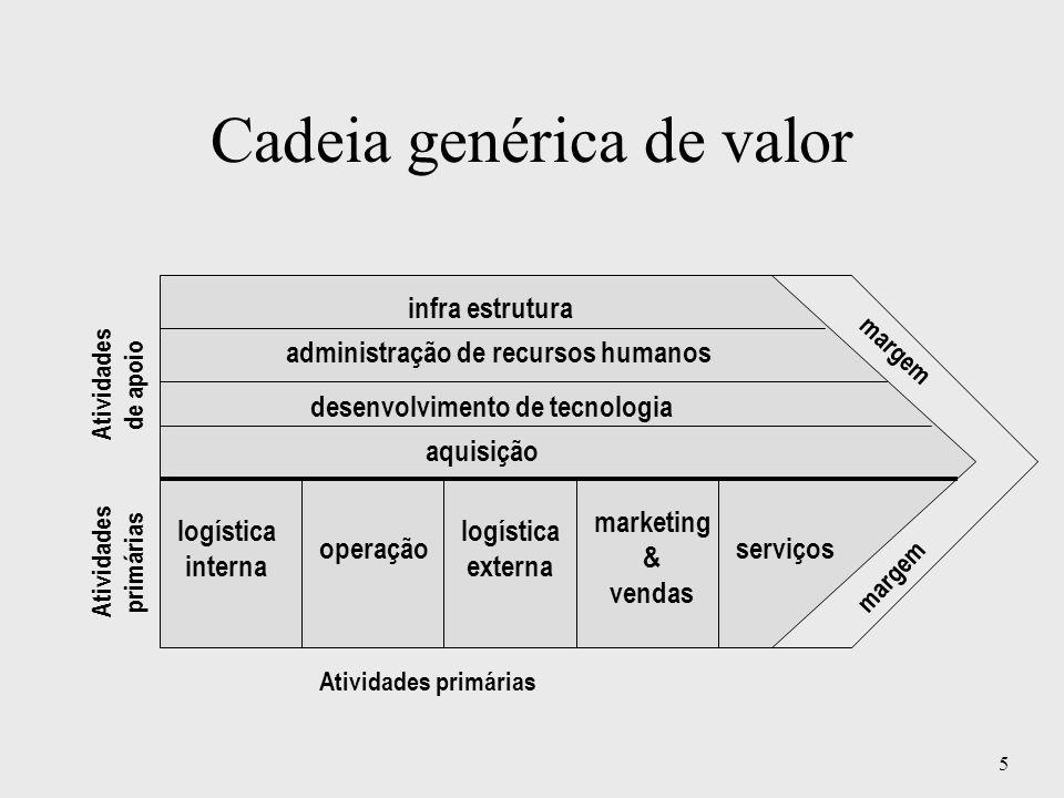 5 Cadeia genérica de valor aquisição desenvolvimento de tecnologia administração de recursos humanos infra estrutura logística interna operação logíst