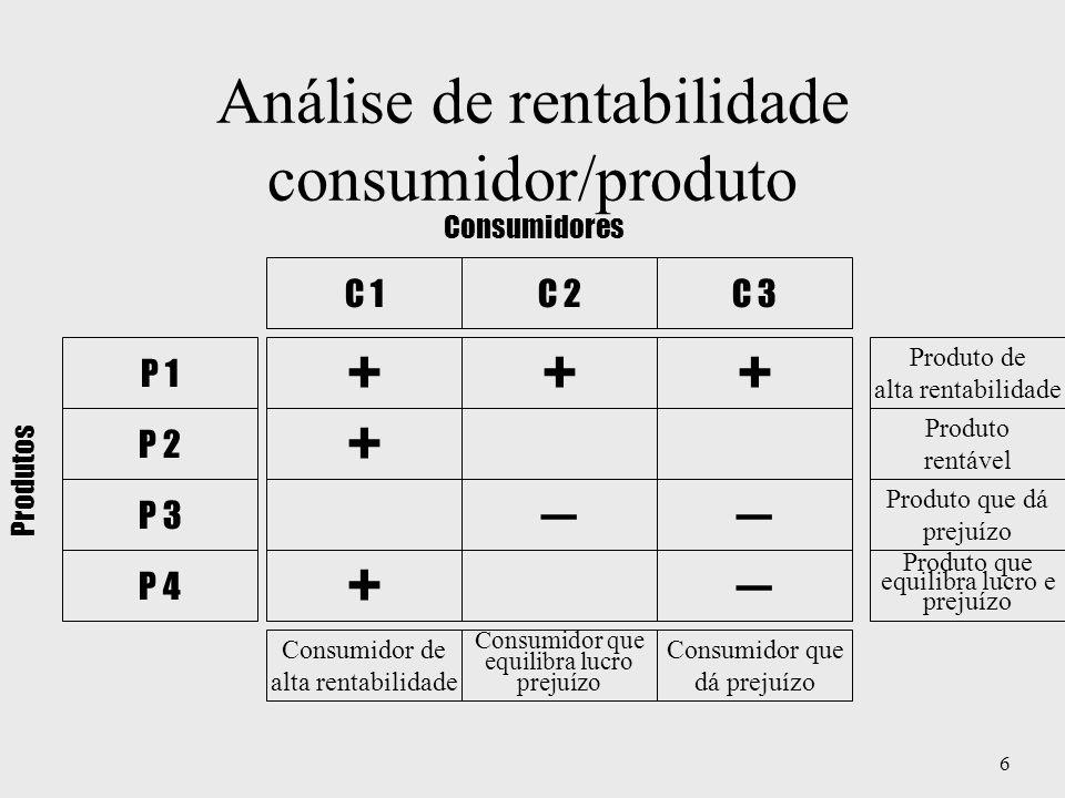 6 Análise de rentabilidade consumidor/produto C 1 Consumidor de alta rentabilidade + + ++ Consumidor que equilibra lucro prejuízo Produto de alta rent