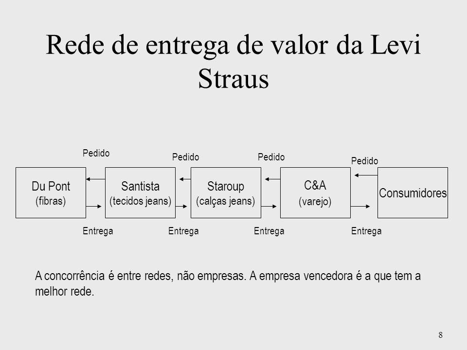 8 Rede de entrega de valor da Levi Straus Du Pont (fibras) Santista (tecidos jeans) Staroup (calças jeans) C&A (varejo) Consumidores Pedido Entrega A
