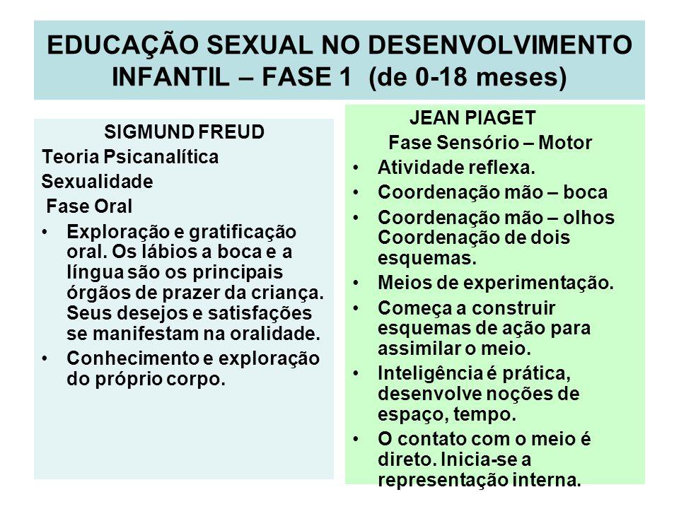 EDUCAÇÃO SEXUAL NO DESENVOLVIMENTO INFANTIL – FASE 1 (de 0-18 meses) SIGMUND FREUD Teoria Psicanalítica Sexualidade Fase Oral Exploração e gratificaçã