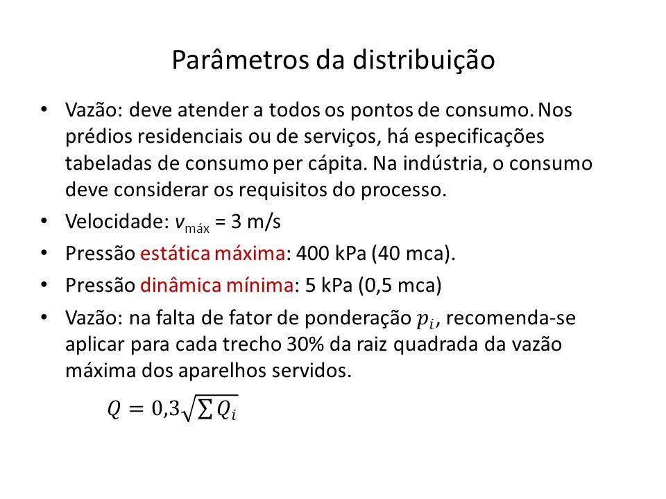 Parâmetros da distribuição
