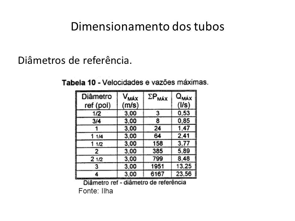 Diâmetros de referência. Fonte: Ilha