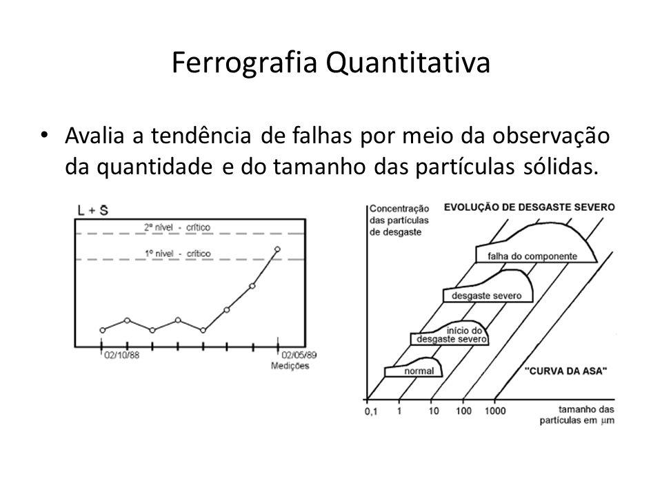 Ferrografia Quantitativa Avalia a tendência de falhas por meio da observação da quantidade e do tamanho das partículas sólidas.