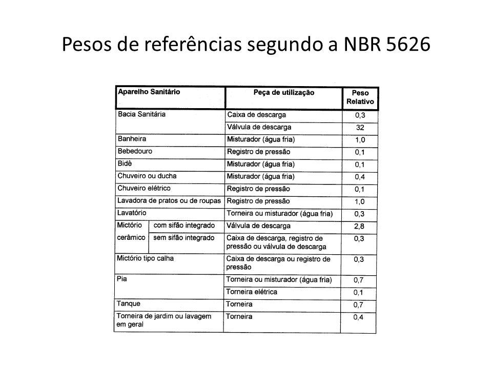 Pesos de referências segundo a NBR 5626