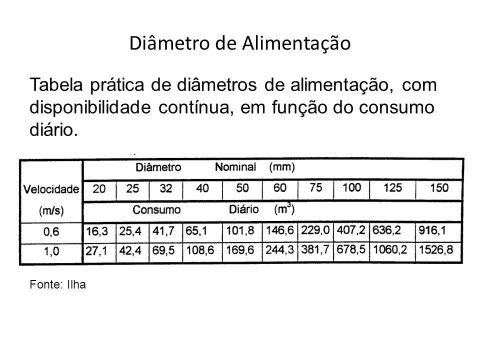 Tabela prática de diâmetros de alimentação, com disponibilidade contínua, em função do consumo diário. Fonte: Ilha