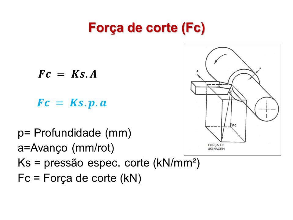 Força de corte (Fc)