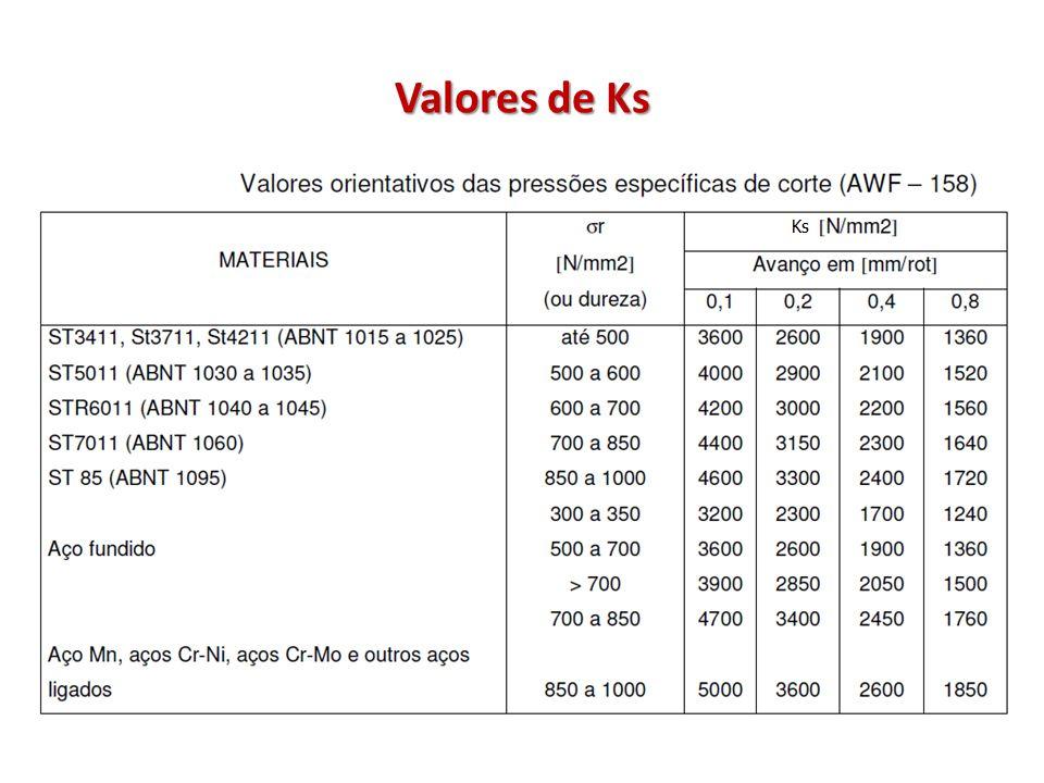 Valores de Ks