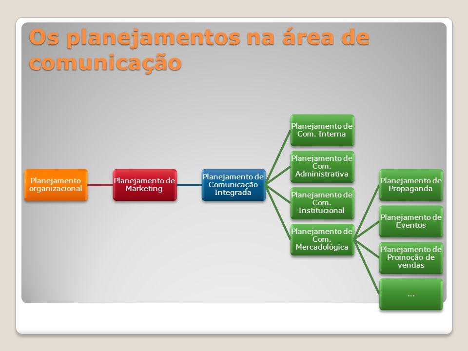 Planejamento de Marketing Seu ponto de partida é o planejamento organizacional.