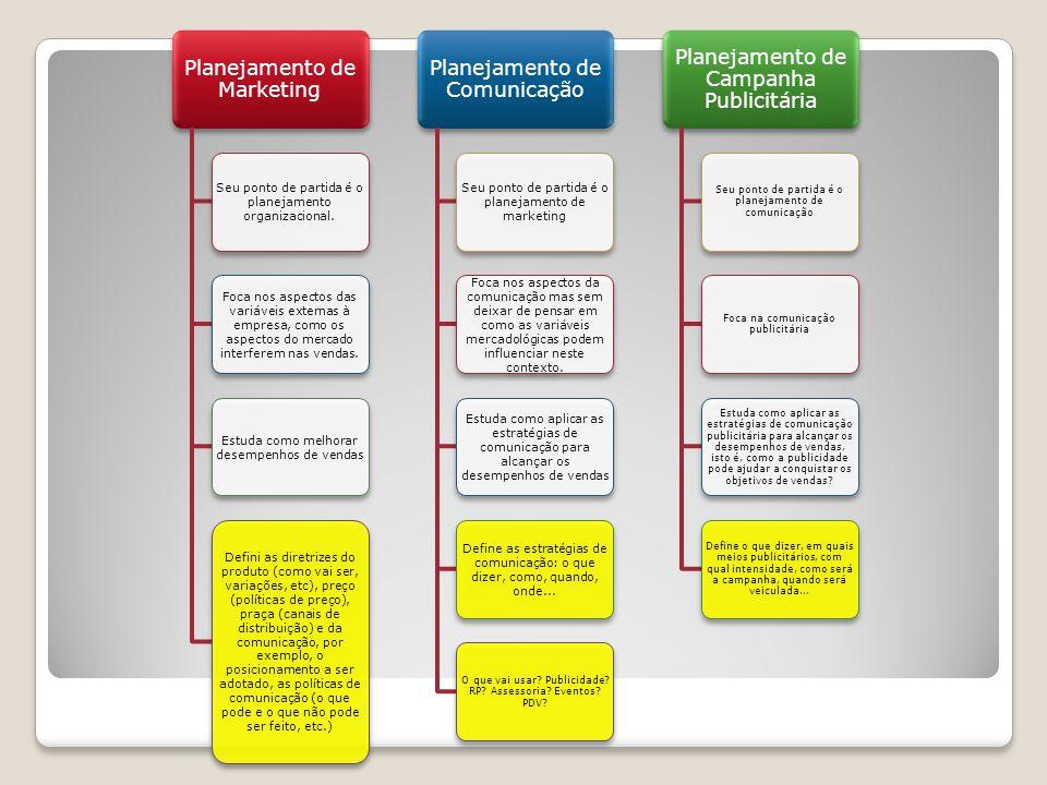 O planejamento de Campanha Elaborado por agências de publicidade.
