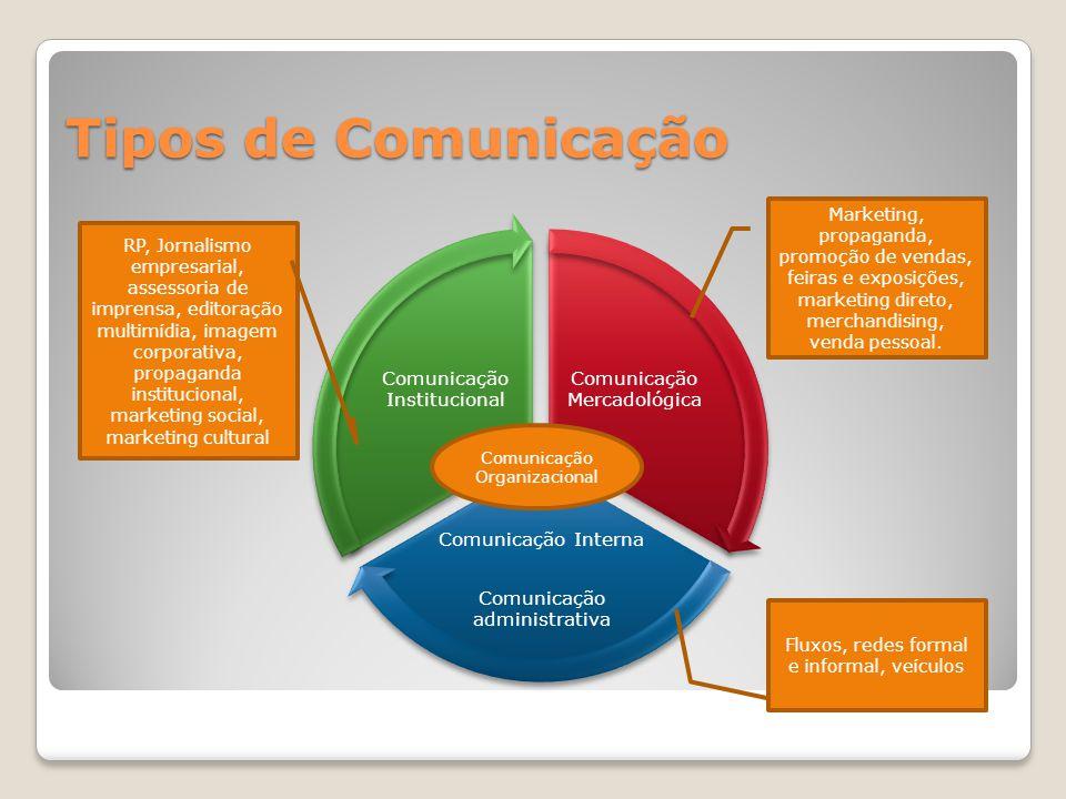 Tipos de Comunicação Comunicação Mercadológica Comunicação Interna Comunicação administrativa Comunicação Institucional Comunicação Organizacional Comunicação Integrada Filosofia capaz de nortear e orientar toda a comunicação.