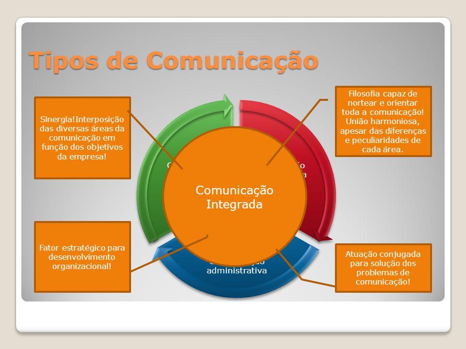 Comunicação Organizacional Integrada PublicidadeRPJornalismo