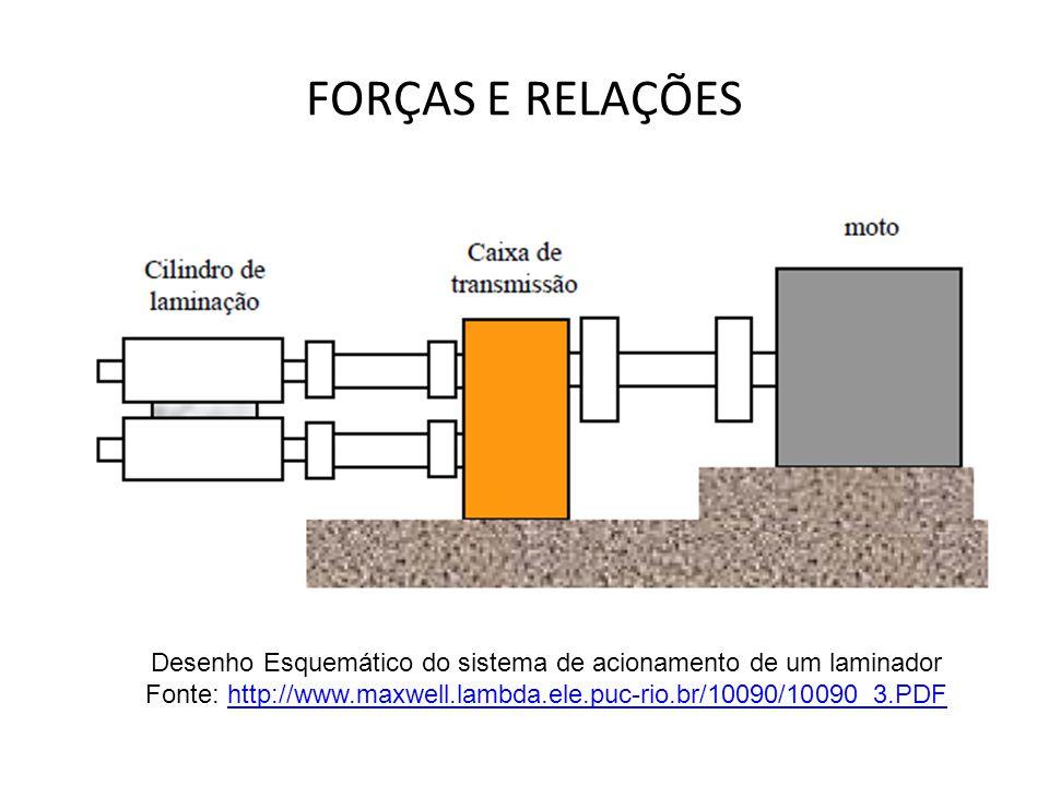 Desenho Esquemático do sistema de acionamento de um laminador Fonte: http://www.maxwell.lambda.ele.puc-rio.br/10090/10090_3.PDFhttp://www.maxwell.lamb