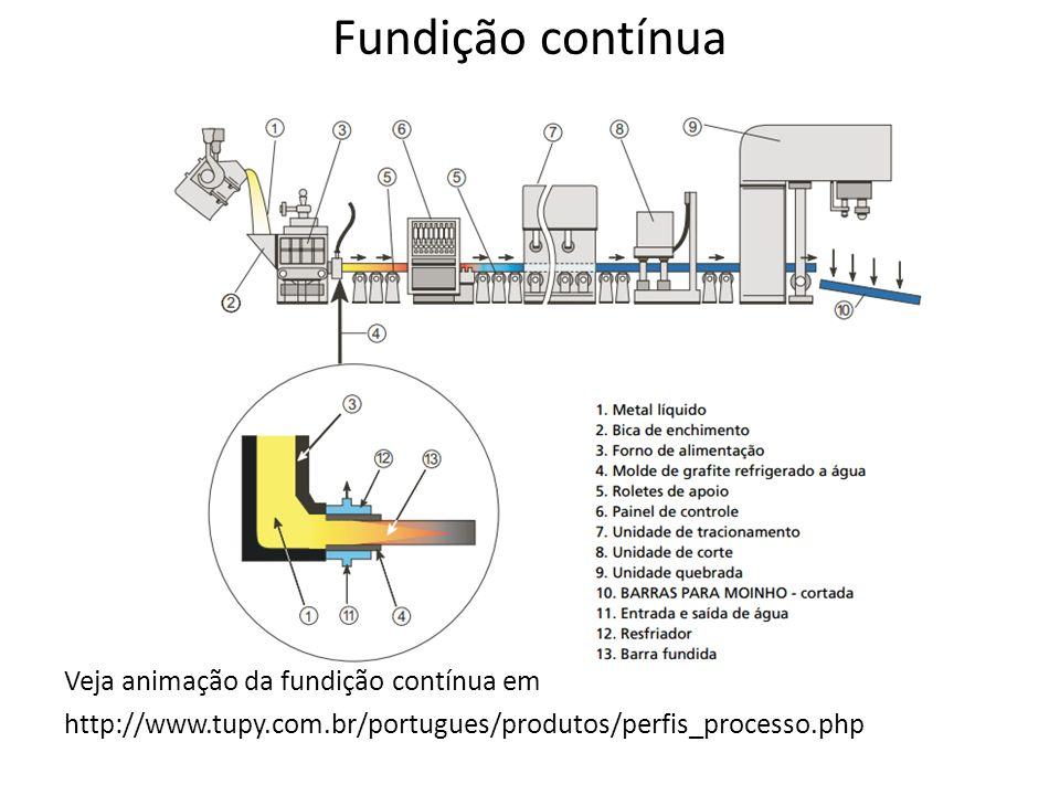 Fundição contínua Veja animação da fundição contínua em http://www.tupy.com.br/portugues/produtos/perfis_processo.php
