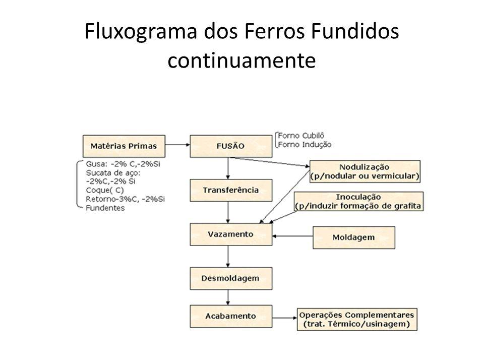 Fundição contínua de FoFo A princípio, qualquer componente produzido em ferro fundido cinzento, nodular e em aço de algumas classes poderia ser produzido por fundição contínua.