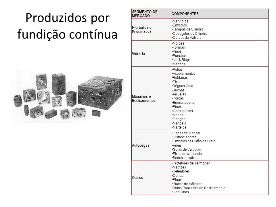 Produzidos por fundição contínua SEGMENTO DE MERCADO COMPONENTES Hidráulica e Pneumática Manifolds Êmbolos Tampas de Cilindro Cabeçotes de Cilindro Co