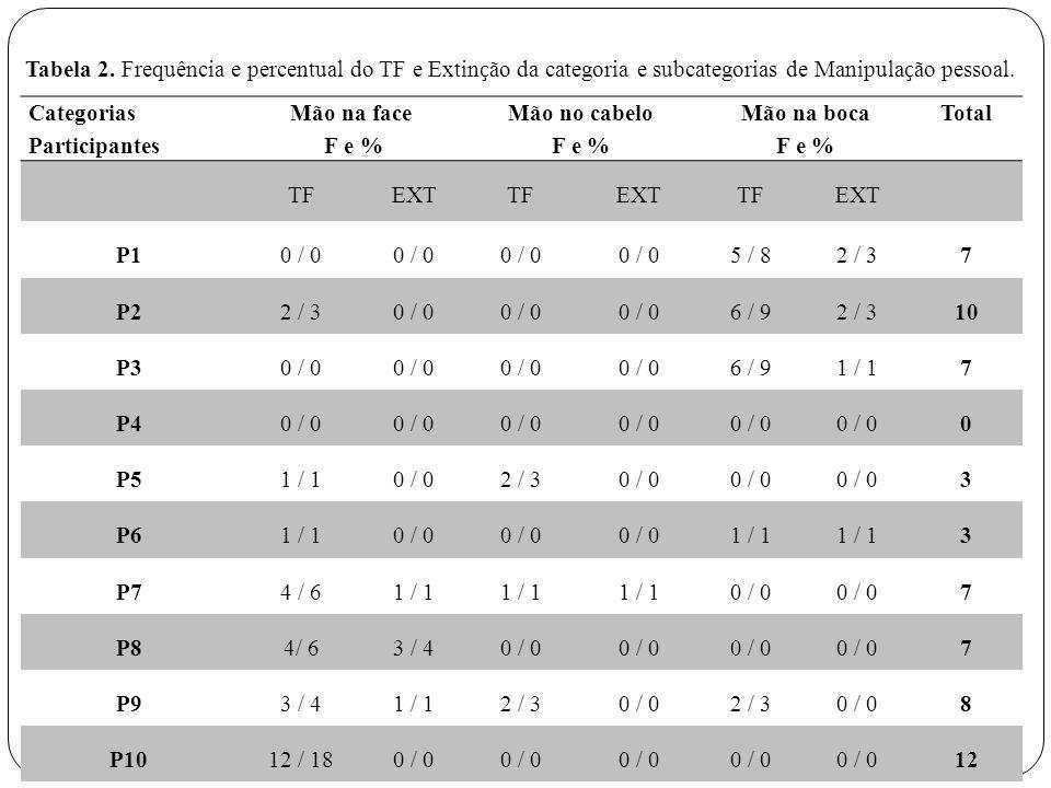 Categorias Participantes Mão na face F e % Mão no cabelo F e % Mão na boca F e % Total TFEXTTFEXTTFEXT P10 / 0 5 / 82 / 37 P22 / 30 / 0 6 / 92 / 310 P