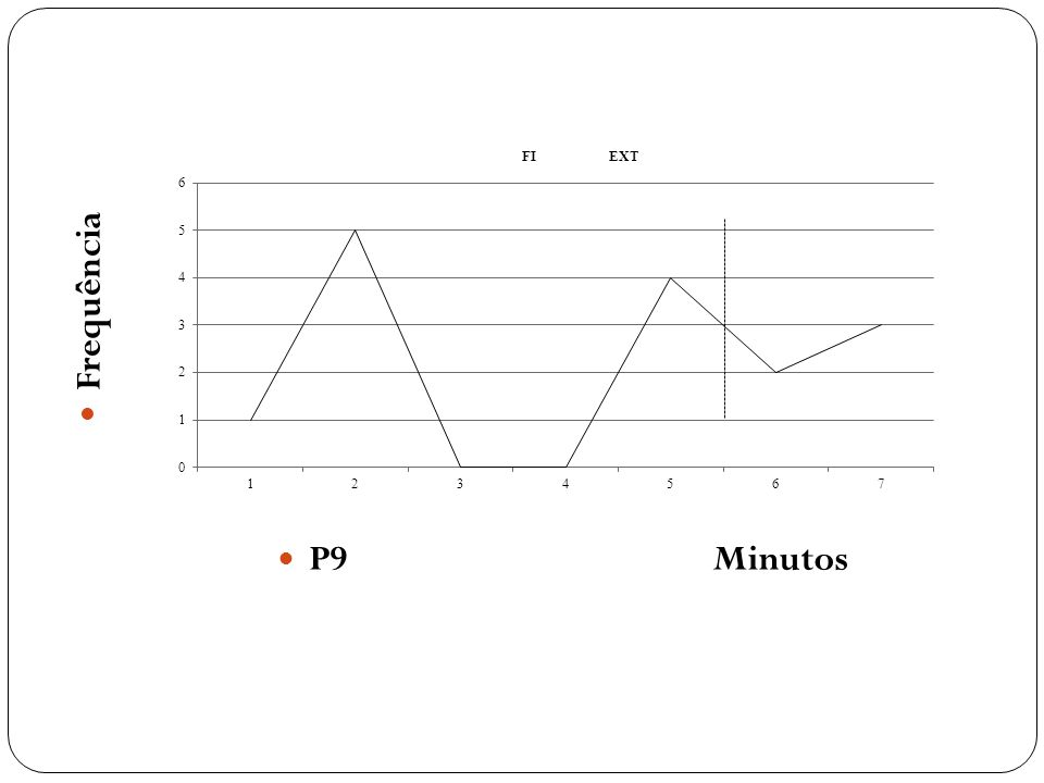 P9 Minutos Frequência