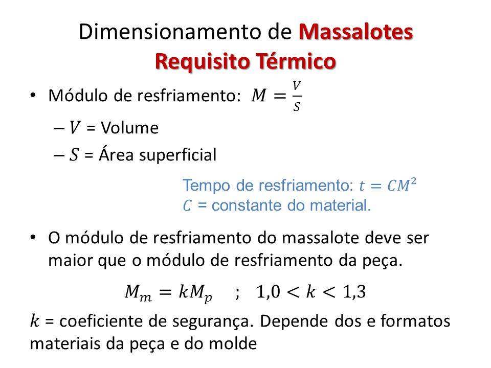 Massalotes Requisito Volumétrico Dimensionamento de Massalotes Requisito Volumétrico