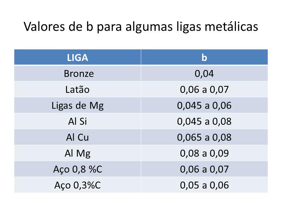 Valores de b para algumas ligas metálicas LIGAb Bronze0,04 Latão0,06 a 0,07 Ligas de Mg0,045 a 0,06 Al Si0,045 a 0,08 Al Cu0,065 a 0,08 Al Mg0,08 a 0,
