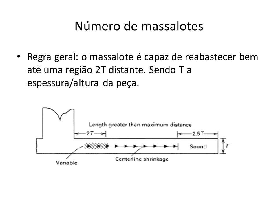 Número de massalotes Regra geral: o massalote é capaz de reabastecer bem até uma região 2T distante. Sendo T a espessura/altura da peça.