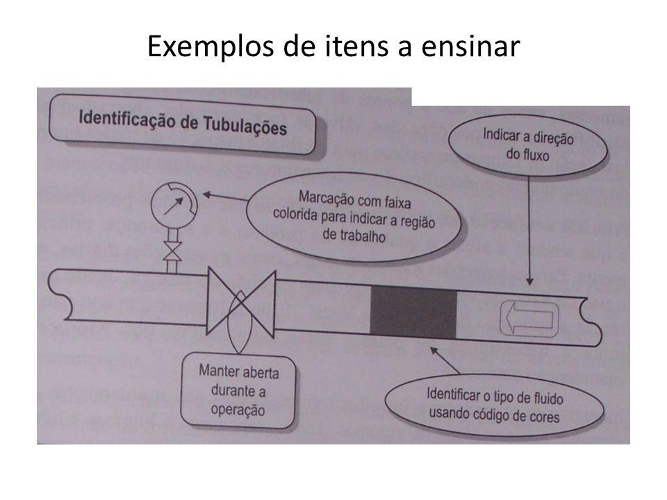 Exemplos de itens a ensinar