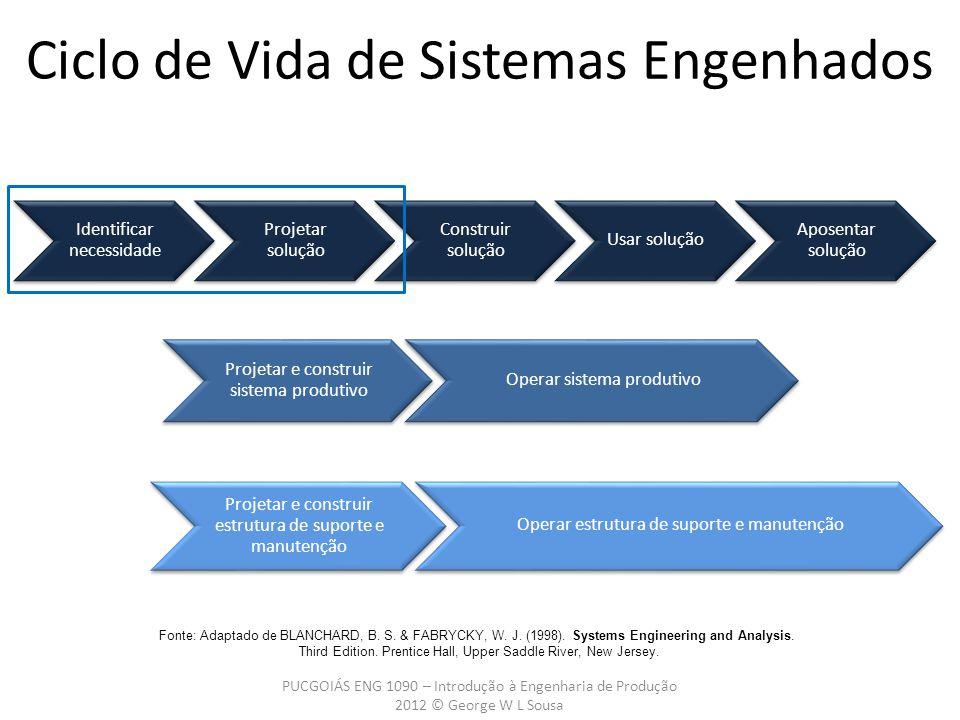 Ciclo de Vida de Sistemas Engenhados PUCGOIÁS ENG 1090 – Introdução à Engenharia de Produção 2012 © George W L Sousa Fonte: Adaptado de BLANCHARD, B.