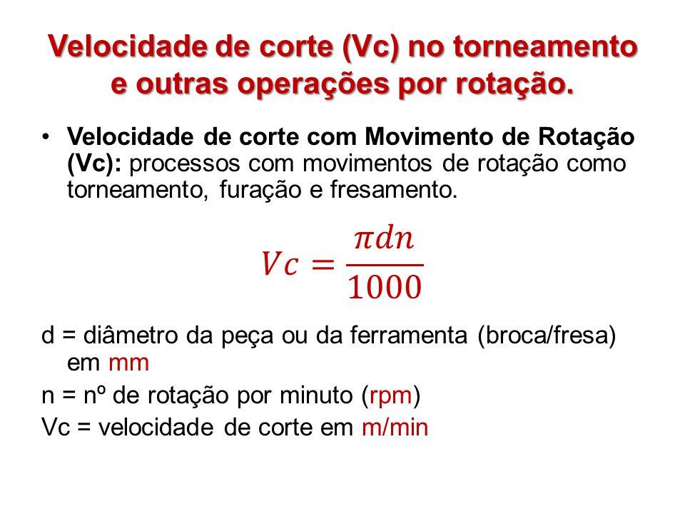 Velocidade de corte (Vc) no torneamento e outras operações por rotação.