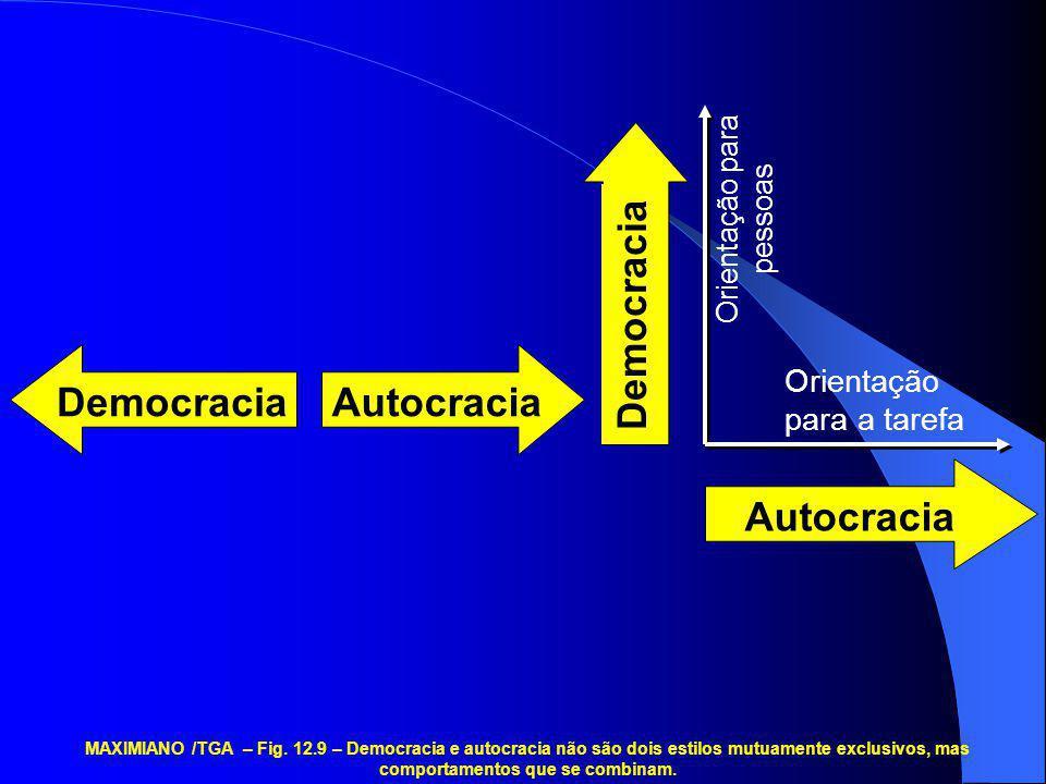 DemocraciaAutocracia Democracia Autocracia Orientação para a tarefa Orientação para pessoas MAXIMIANO /TGA – Fig. 12.9 – Democracia e autocracia não s