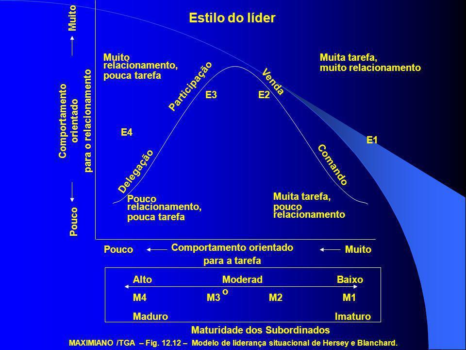 MAXIMIANO /TGA – Fig. 12.12 – Modelo de liderança situacional de Hersey e Blanchard. Pouco relacionamento, pouca tarefa Muita tarefa, pouco relacionam