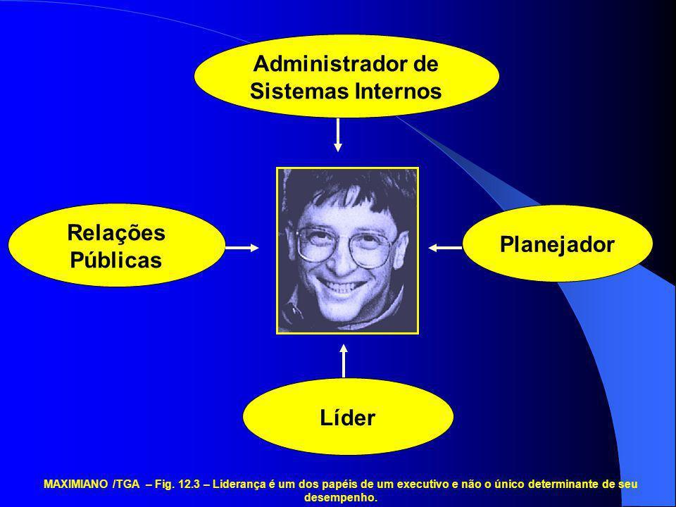 Administrador de Sistemas Internos Relações Públicas Planejador Líder MAXIMIANO /TGA – Fig. 12.3 – Liderança é um dos papéis de um executivo e não o ú