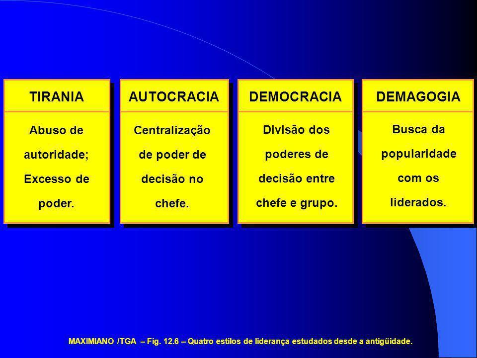 MAXIMIANO /TGA – Fig. 12.6 – Quatro estilos de liderança estudados desde a antigüidade. TIRANIA Abuso de autoridade; Excesso de poder. AUTOCRACIA Cent