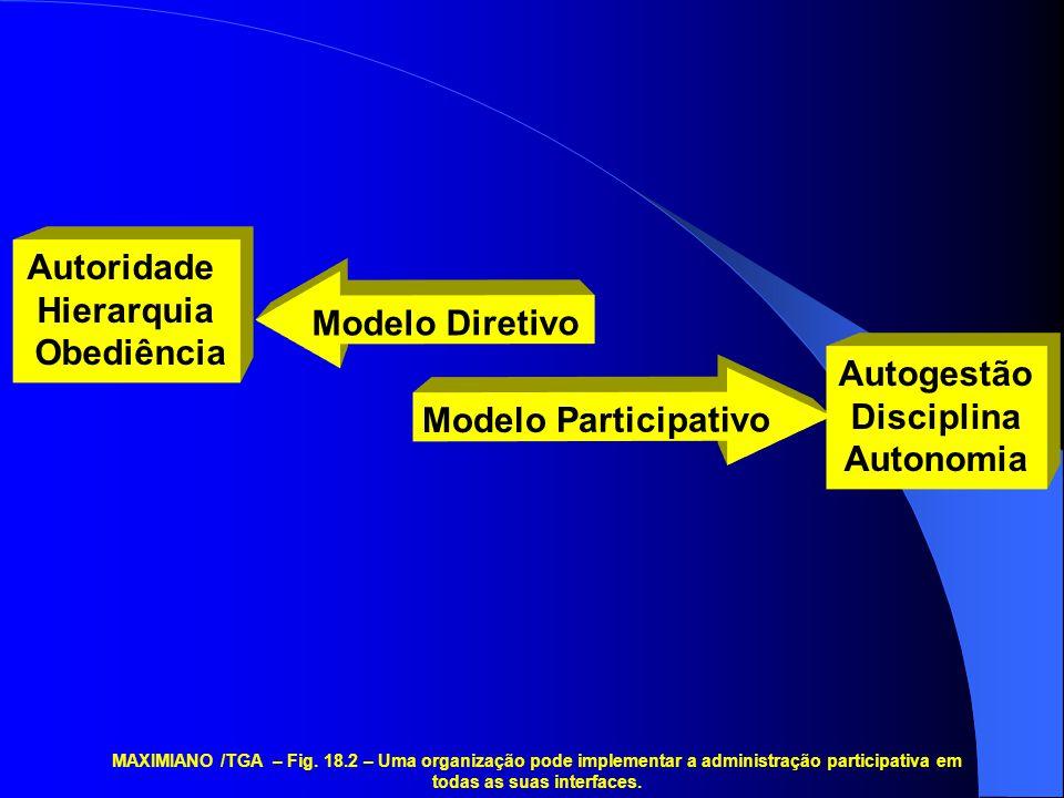 Autoridade Hierarquia Obediência Modelo Diretivo Modelo Participativo Autogestão Disciplina Autonomia MAXIMIANO /TGA – Fig.