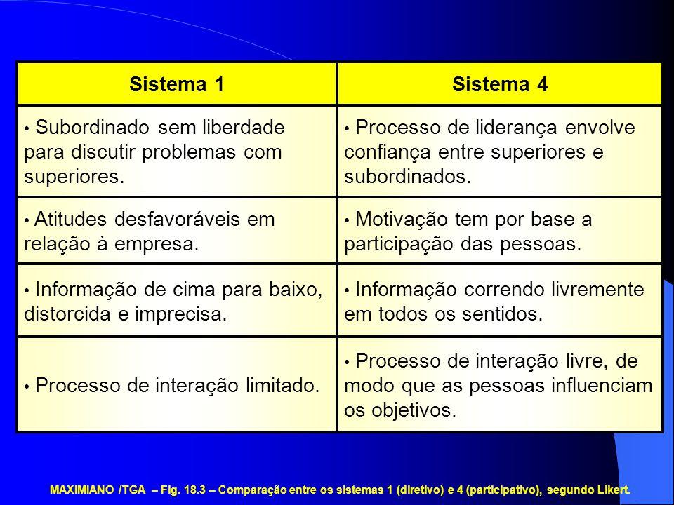 Processo de interação livre, de modo que as pessoas influenciam os objetivos.