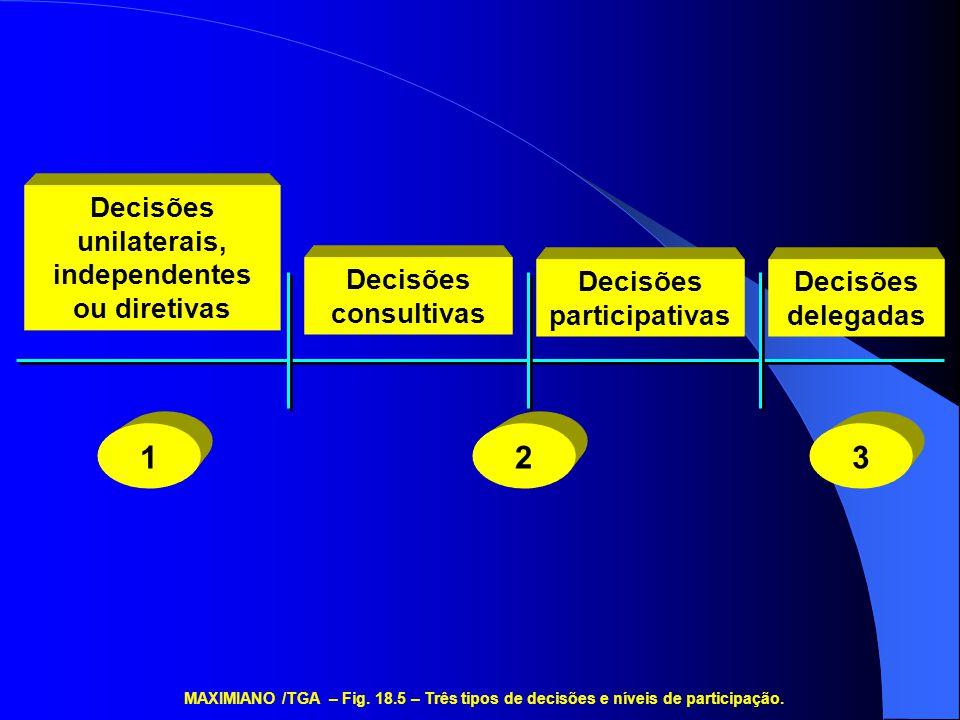 Decisões unilaterais, independentes ou diretivas Decisões consultivas Decisões participativas Decisões delegadas 123 MAXIMIANO /TGA – Fig.