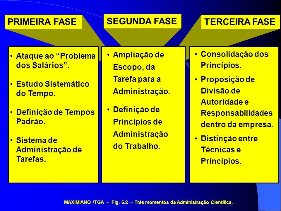 PRINCÍPIOS DA ADMINISTRAÇÃO CIENTÍFICA MAXIMIANO /TGA – Fig.