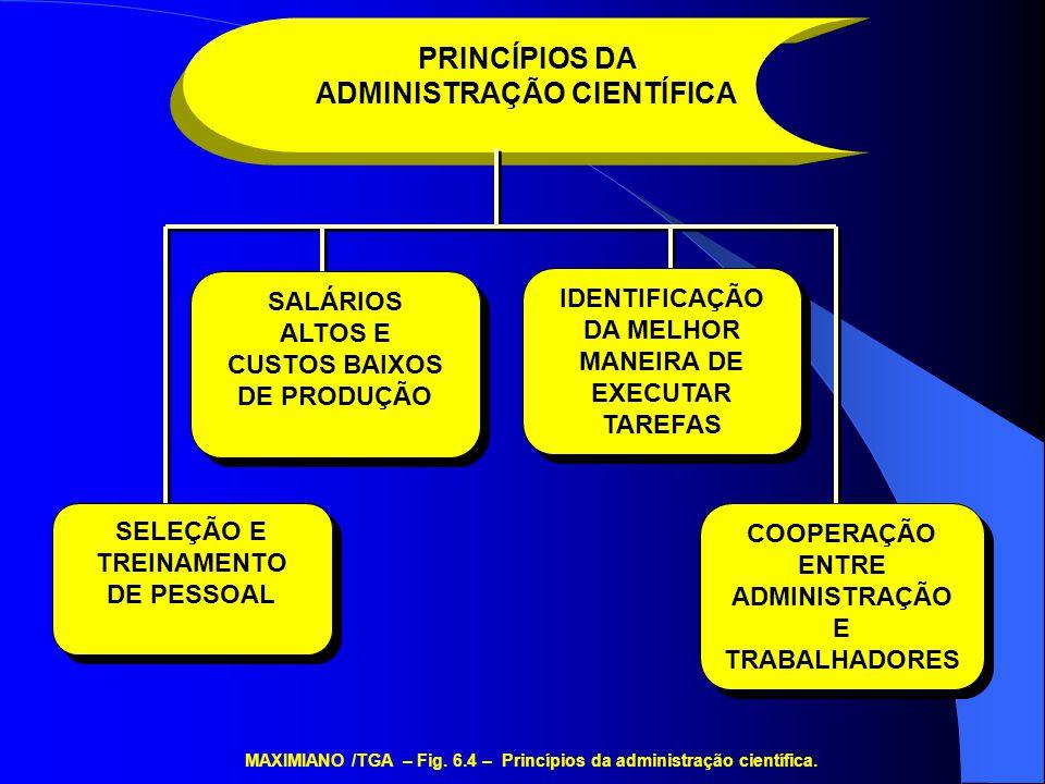 Princípios da administração científica Estudo de movimentos e da fadiga Psicologia aplicada Gráfico de Gantt Treinamento profissionalizante Psicologia industrial MAXIMIANO /TGA – Fig.