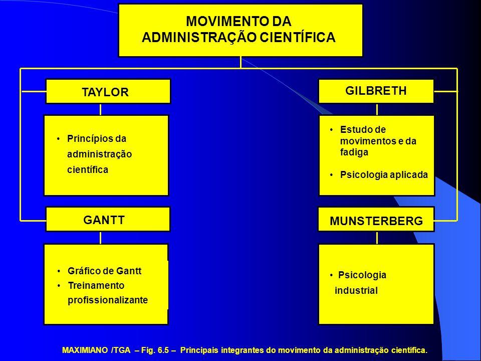 PRINCÍPIOS DA PRODUÇÃO EM MASSA MAXIMIANO /TGA – Fig..
