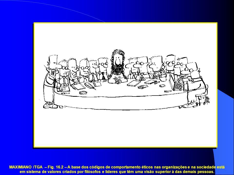 MAXIMIANO /TGA – Fig. 16.2 – A base dos códigos de comportamento éticos nas organizações e na sociedade está em sistema de valores criados por filósof