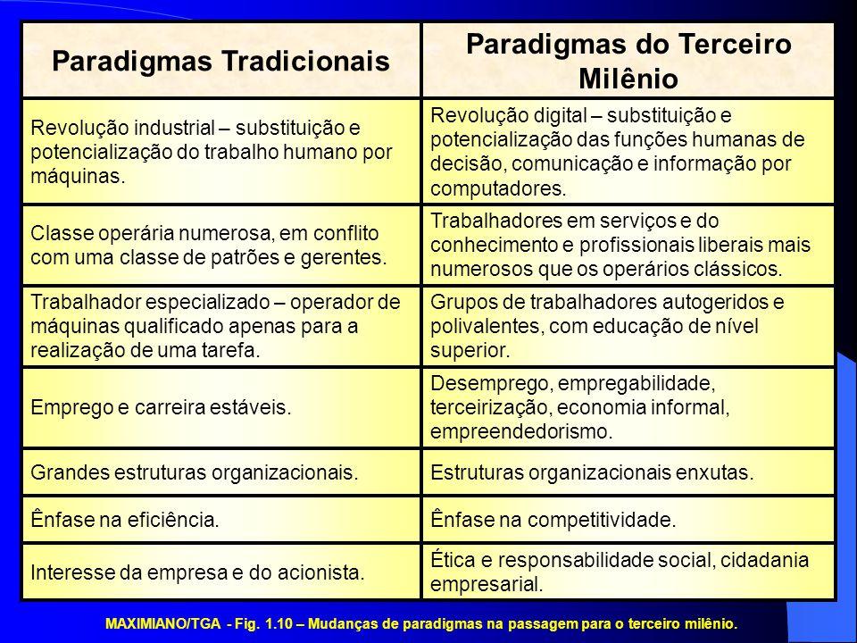 MAXIMIANO/TGA - Fig. 1.10 – Mudanças de paradigmas na passagem para o terceiro milênio. Ética e responsabilidade social, cidadania empresarial. Intere