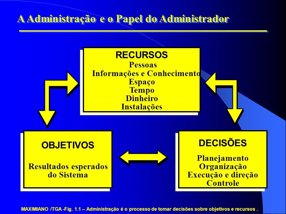 MAXIMIANO/TGA - FIGURA 1.2 – Principais decisões do processo de administrar.