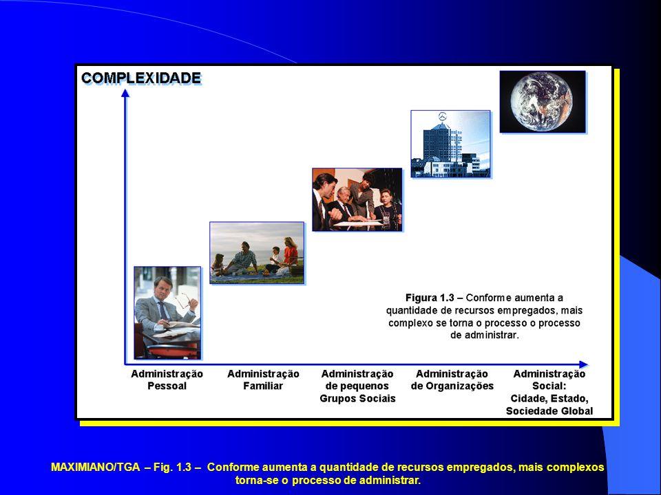 MAXIMIANO/TGA – Fig. 1.3 – Conforme aumenta a quantidade de recursos empregados, mais complexos torna-se o processo de administrar.