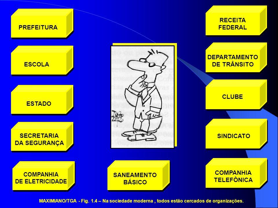 MAXIMIANO/TGA - Fig. 1.4 – Na sociedade moderna, todos estão cercados de organizações. DEPARTAMENTO DE TRÂNSITO CLUBESINDICATO COMPANHIA TELEFÔNICA SA