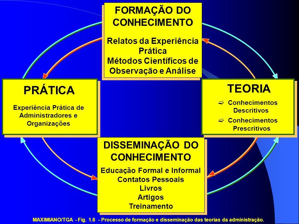 MAXIMIANO/TGA - Fig. 1.6 - Processo de formação e disseminação das teorias da administração. FORMAÇÃO DO CONHECIMENTO Relatos da Experiência Prática M